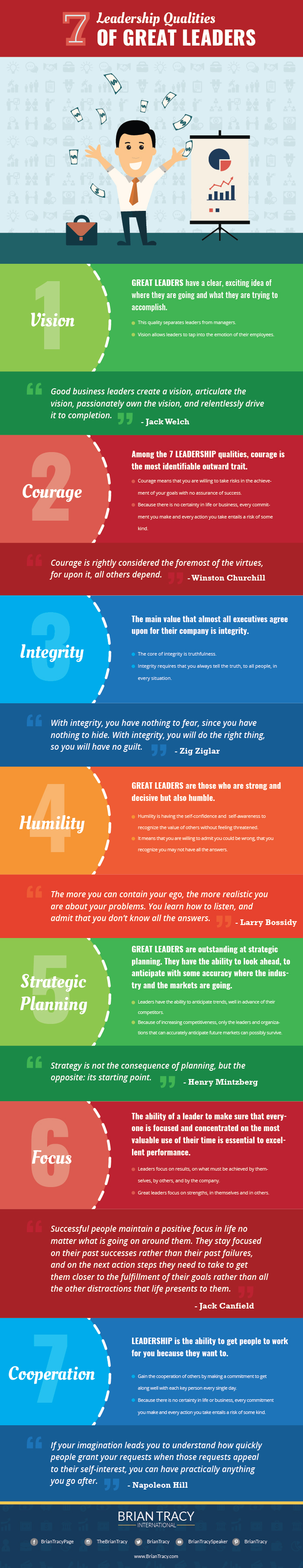 the best leadership qualities infographic brian tracy see the full size infographic here